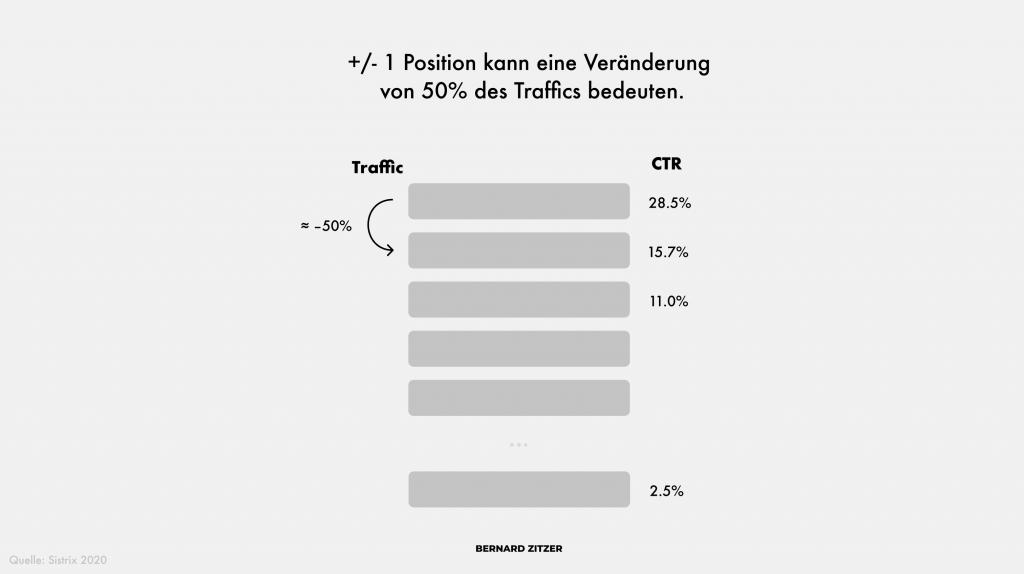 seo ctr position studie sistrix 2020 infografik